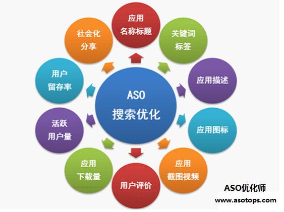苹果App Store应用商店ASO优化全攻略,你知道多少?