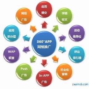 360°APP推广全案营销解决方案 第1张