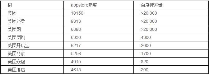 Appstore中4.6万个有效关键词分析都在这里了 第3张
