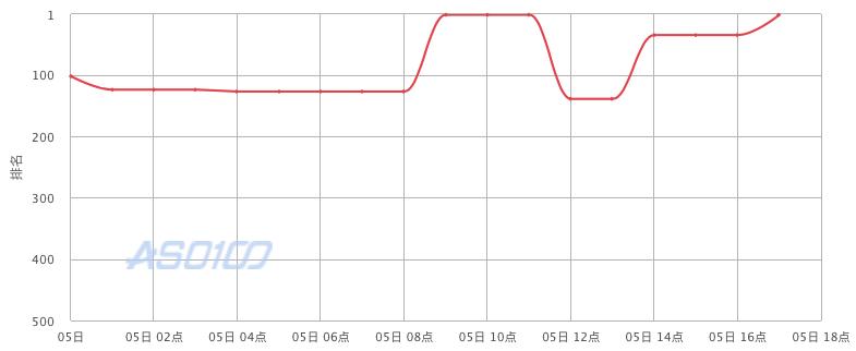 苹果锁榜长达55小时,创历史之最的背后究竟发生了什么? 第3张