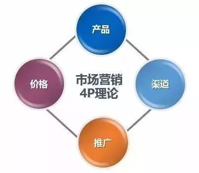 如何挑战市场鸡、运营喵和产品汪三种角色 第3张