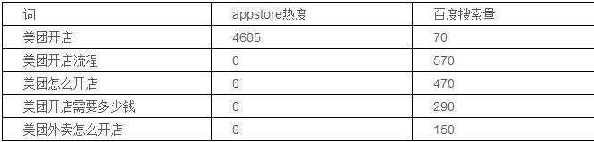 Appstorechangweiguanjianci 第4张