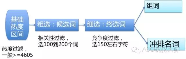 ASO优化应用首发选词套路 第1张
