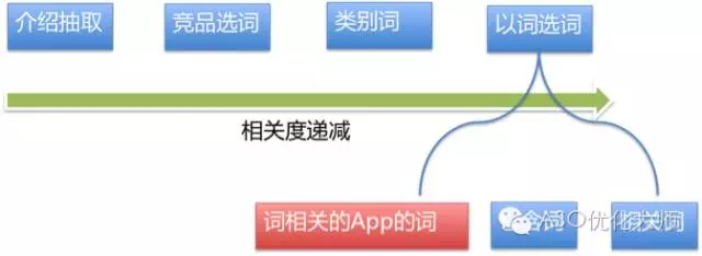 ASO优化应用首发选词套路 第2张