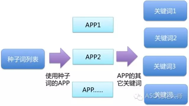 ASO优化应用首发选词套路 第5张