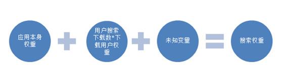 App Storequanzhongyusousuopaiminglianxi 第2张