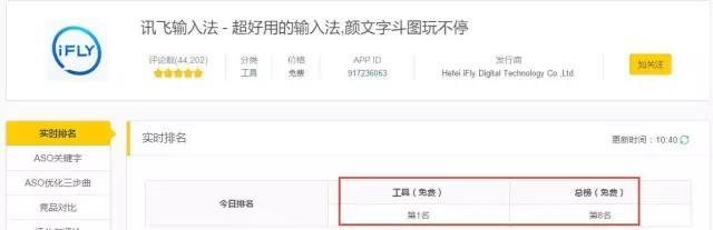 讯飞输入法闯进App Store工具榜NO.1,不单靠锤子! 第1张