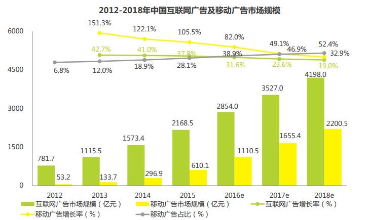 苹果竞价十大预言①:只需2年苹果竞价广告市场规模将超200亿! 第2张