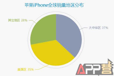 苹果竞价十大预言②:中国区市场将在2017年初呈现一次爆发增长 第2张