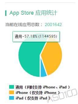 苹果App Store在线应用破200万,游戏应用约占20% 第3张