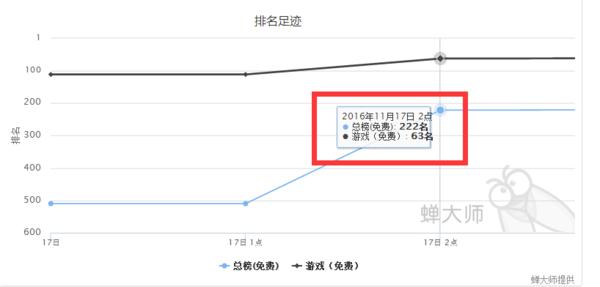 APPStore热搜榜的神奇 一小时排名上升300名 第4张