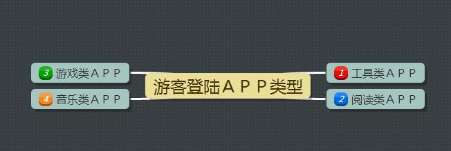 APP运营中如何把用户留住?先从登陆注册说起 第4张