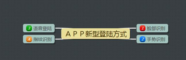 APP运营中如何把用户留住?先从登陆注册说起 第5张