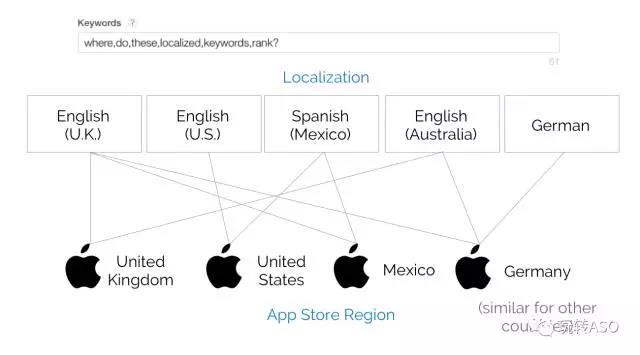 快速提升App Store海外关键词覆盖率的方法?