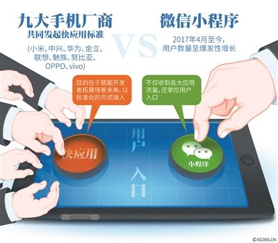 """日前,华为、小米、OPPO、vivo等九大手机厂商共同发布""""快应用""""标准,并宣布共建""""快应用""""平台。据介绍,""""快应用""""具有""""免安装、免存储、一键直达、更新直接推送""""四大体验优势,""""快应用""""将使用户通过手机更容易获取到自己所需的服务。业内认为""""快应用""""与微信""""小程序""""用法相似,入口不同,""""快应用""""是手机厂商联合对抗""""小程序""""的反攻。    事件    九大手机厂商合理推出""""快应用""""    昨天下午,由华为、小米、中兴、金立、联想、魅族、努比亚、OPPO、vivo九大手机厂商共同主办的""""快应用""""标准启动发布会,预示着移动应用新生态正在到来。    """"快应用""""是九大手机厂商基于硬件平台共同推出的新型应用生态,用户无需下载安装,即点即用,享受原生应用的性能体验。""""快应用""""使用前端技术栈开发,原生渲染,同时具备H5页面和原生应用的双重优点。""""快应用""""框架深度集成进各厂商手机系统中,可以在操作系统层面实现用户需求与应用服务间的无缝连接,提升用户的使用体验和应用服务的转化效率,同时支持生成桌面图标等留存能力。    华为方面介绍称,未来,""""快应用""""将是现在传统通知栏、负一屏、信息流等用户直观感知的位置建立和搜索入口,包括短信、拍照、语音助手、卸载场景、卡包等等。基于华为手机的人工智能,将创造更多智能场景识别、硬件功能的权限调用、支付等入口场景。    据介绍,""""快应用""""具有""""免安装、免存储、一键直达、更新直接推送""""四大体验优势,""""快应用""""将使用户通过手机更容易获取到自己所需的服务。举个例子,在App的情况下,你首先需要知道有饿了么、美团等外卖App可以寻找美食,然后需要到应用市场中下载安装这些App,然后打开这些App,搜索""""比萨""""。而有了""""快应用"""",你拿到新的手机后,不需要知道哪个App可以帮你寻找美食,也不需要去下载那个App,你只需要下拉桌面打开搜索框,输入""""比萨"""",即可轻松获取相应的服务。    聚焦    支持""""快应用""""手机将超10亿台    昨天,九大厂商同时宣布建立即时应用生态发展联盟,通过统一标准让开发者低成本接入,""""快应用""""在研发接口、场景接入、服务能力和接入方式上建设标准平台,以平台化的生态模式对个人开发者和企业开发者全品类开放。    此次九大厂商共建""""快应用""""标准和平台,最大化降低了开发者的开发和推广成本,有了该标准,开发者可以做到一次性开发,在各厂商的手机上都能运行,极大地减少了开发者的成本。小米副总裁洪锋介绍称,支持""""快应用""""的手机设备很快会超过10亿台。    分析    """"快应用""""是在对标微信""""小程序""""    """"快应用""""的模式,一定程度上被认为对标微信""""小程序""""。无需下载App、用完即走,这是""""小程序""""的特点。不过,""""快应用""""的入口在手机厂商方面,而""""小程序""""的入口仅在微信一家。这也许是""""快应用""""推出的原因。    此前,""""微信之父""""张小龙曾放言:未来两年内,""""小程序""""将取代80%的App市场。而手机厂商并不希望大量App被取代。有业内人士指出,预装App、应用下载市场、自带浏览器广告等都是手机厂商的收入来源,这块蛋糕虽然不算大,但厂商并不希望被""""小程序""""抢夺走。    有评论认为,""""快应用""""的推出,看似是手机厂商的底层革命,实际上却是针对微信已经反攻到了手机桌面端的被动应对。对于""""小程序""""来说,每个""""小程序""""不是在消耗微信流量,而是在为微信引流。利用手机桌面,微信已经在这种导流与回流当中,形成了非常稳定的闭环关系;而手机厂商为此不仅失去了应用分发的价值,也被截断了预装和广告营销的红利。为此,手机厂商必须建立一种新的规则重构应用分发机制,这就成为""""快应用""""推出的根本原因。 第1张"""